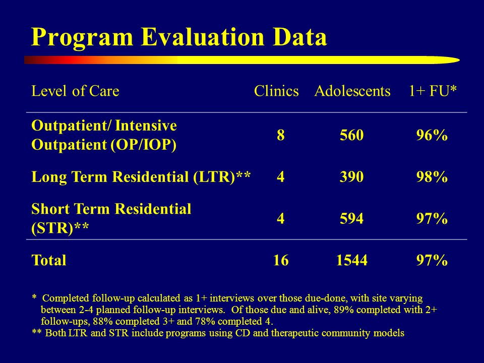 Program Evaluation Data Level of CareClinicsAdolescents1+ FU* Outpatient/ Intensive Outpatient (OP/IOP) 856096% Long Term Residential (LTR)**439098% Short Term Residential (STR)** 459497% Total16154497% * Completed follow-up calculated as 1+ interviews over those due-done, with site varying between 2-4 planned follow-up interviews.