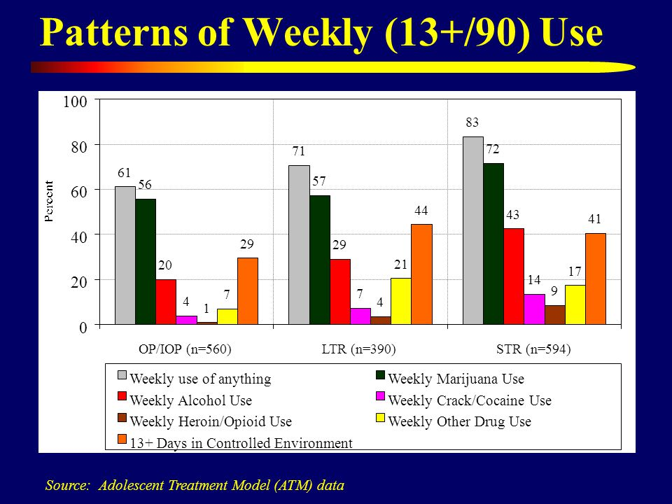 Patterns of Weekly (13+/90) Use Source: Adolescent Treatment Model (ATM) data 61 71 83 56 57 72 20 29 43 4 7 14 1 4 9 0 20 40 60 80 100 OP/IOP (n=560)LTR (n=390)STR (n=594) Weekly use of anythingWeekly Marijuana Use Weekly Alcohol UseWeekly Crack/Cocaine Use Weekly Heroin/Opioid Use 7 21 17 Weekly Other Drug Use 29 44 41 13+ Days in Controlled Environment
