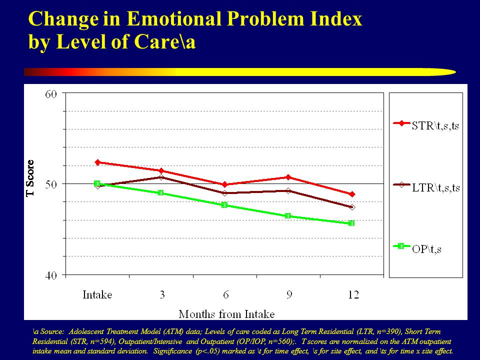Change in Emotional Problem Index by Level of Care\a \a Source: Adolescent Treatment Model (ATM) data; Levels of care coded as Long Term Residential (LTR, n=390), Short Term Residential (STR, n=594), Outpatient/Intensive and Outpatient (OP/IOP, n=560);.