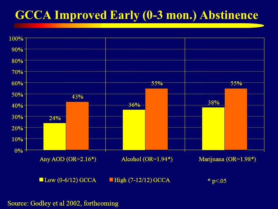 GCCA Improved Early (0-3 mon.) Abstinence Source: Godley et al 2002, forthcoming 24% 36% 38% 0% 10% 20% 30% 40% 50% 60% 70% 80% 90% 100% Any AOD (OR=2.16*)Alcohol (OR=1.94*) Marijuana (OR=1.98*) Low (0-6/12) GCCA 43% 55% High (7-12/12) GCCA * p<.05