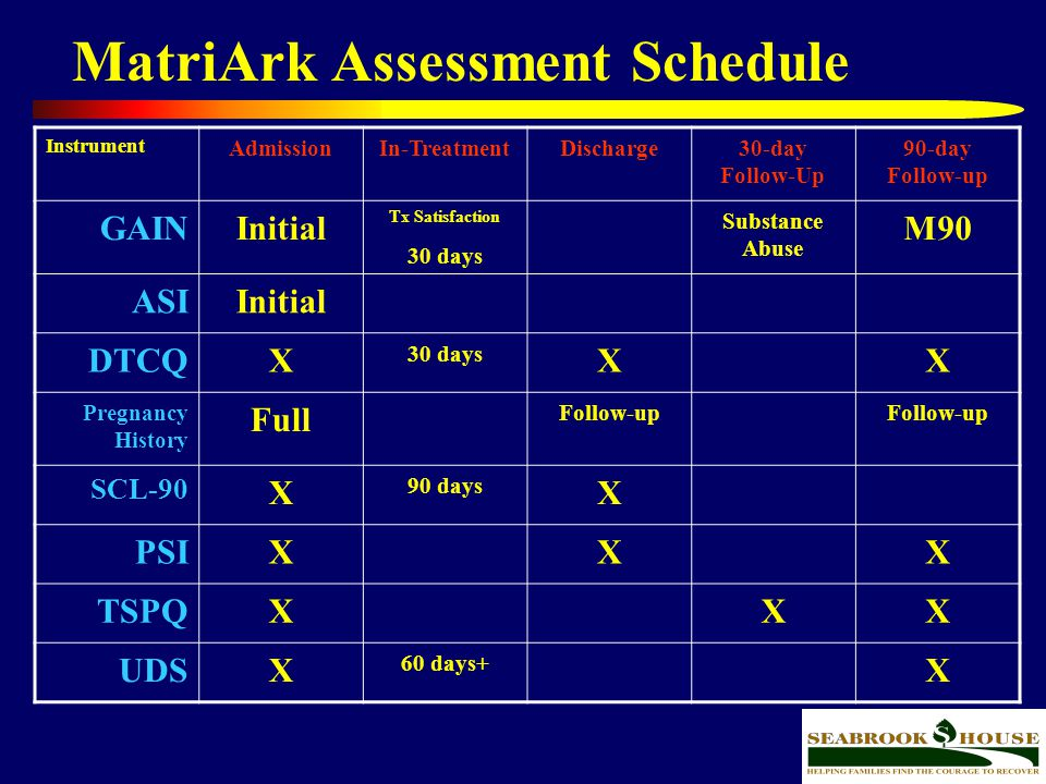 45 MatriArk Assessment Schedule Instrument AdmissionIn-TreatmentDischarge30-day Follow-Up 90-day Follow-up GAINInitial Tx Satisfaction 30 days Substan