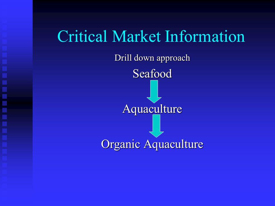 Critical Market Information Drill down approach SeafoodAquaculture Organic Aquaculture