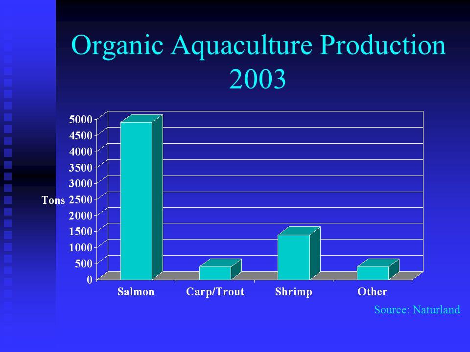 Organic Aquaculture Production 2003 Source: Naturland