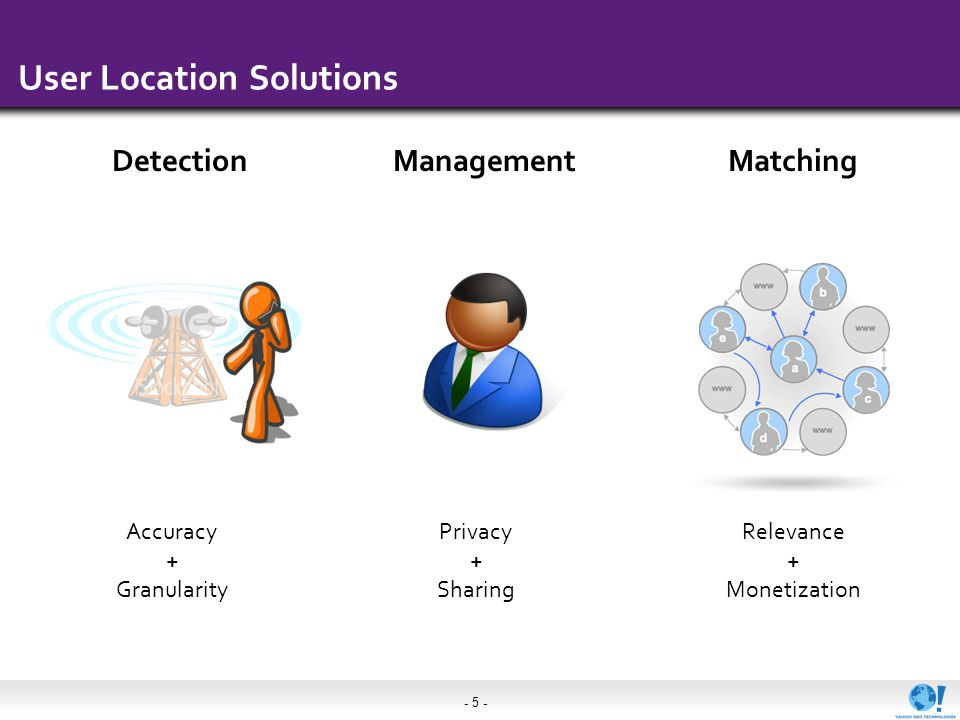 - 5 - User Location Solutions Detection Accuracy + Granularity Management Privacy + Sharing Matching Relevance + Monetization