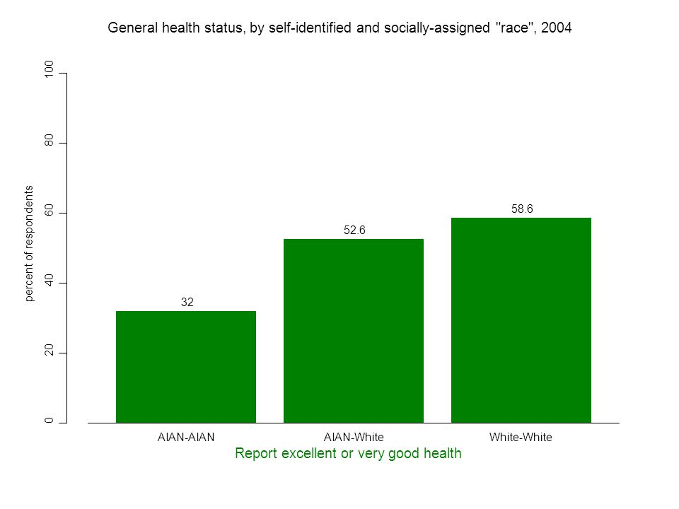 0 20 40 60 80 100 32 52.6 58.6 percent of respondents Report excellent or very good health AIAN-AIANAIAN-WhiteWhite-White General health status, by self-identified and socially-assigned race , 2004