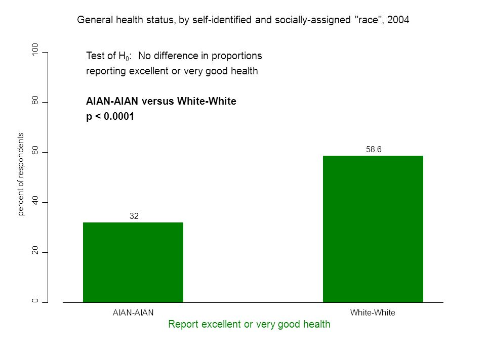 0 20 40 60 80 100 32 58.6 percent of respondents Report excellent or very good health AIAN-AIANWhite-White General health status, by self-identified and socially-assigned race , 2004 Test of H 0 : No difference in proportions reporting excellent or very good health AIAN-AIAN versus White-White p < 0.0001