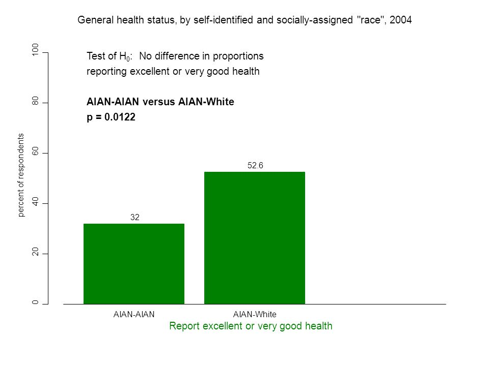 0 20 40 60 80 100 32 52.6 percent of respondents Report excellent or very good health AIAN-AIANAIAN-White General health status, by self-identified and socially-assigned race , 2004 Test of H 0 : No difference in proportions reporting excellent or very good health AIAN-AIAN versus AIAN-White p = 0.0122