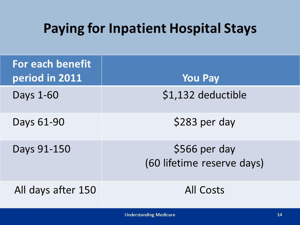 Paying for Inpatient Hospital Stays 14Understanding Medicare For each benefit period in 2011You Pay Days 1-60$1,132 deductible Days 61-90$283 per day