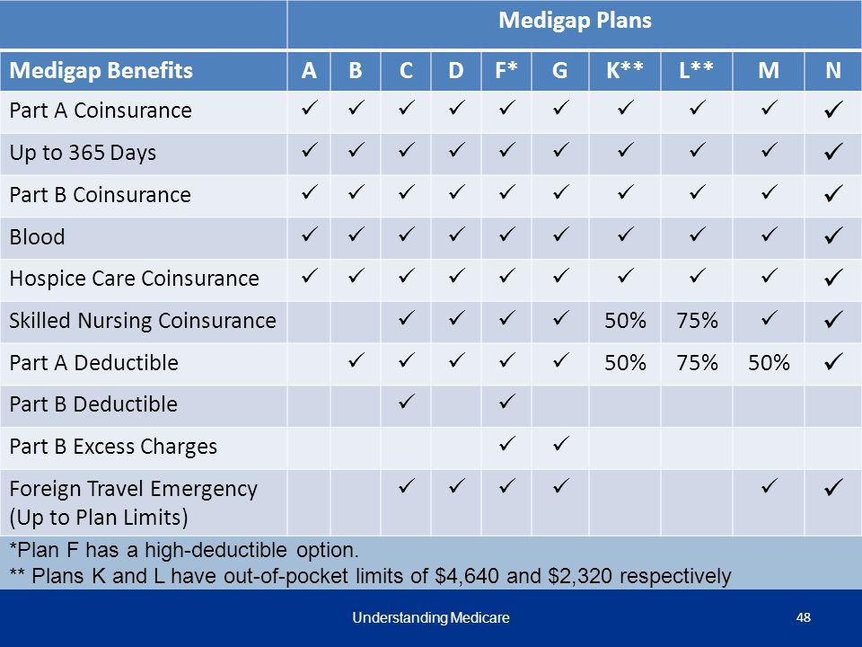 Medigap Plans Medigap BenefitsABCDF*GK**L**MN Part A Coinsurance Up to 365 Days Part B Coinsurance Blood Hospice Care Coinsurance Skilled Nursing Coin