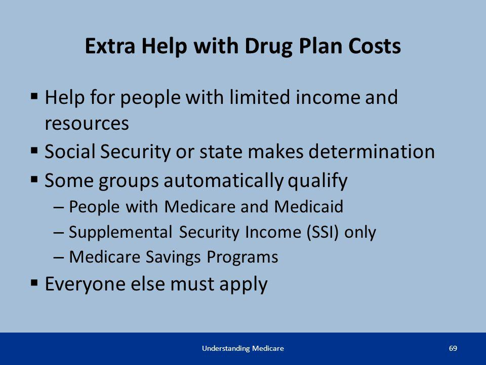 Extra Help with Drug Plan Costs Help for people with limited income and resources Social Security or state makes determination Some groups automatical