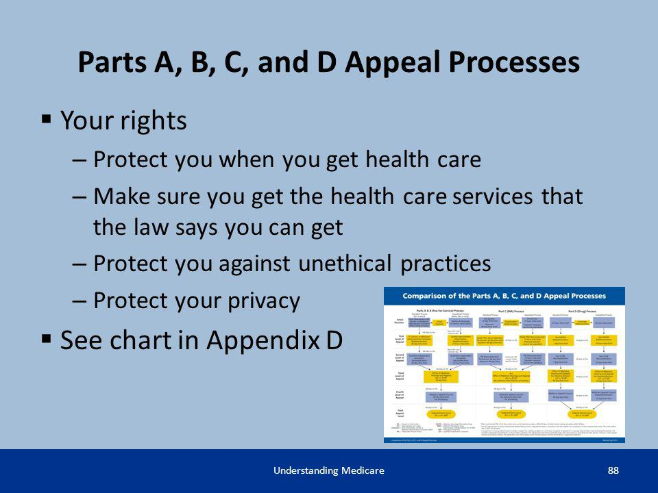 Parts A, B, C, and D Appeal Processes Your rights – Protect you when you get health care – Make sure you get the health care services that the law say