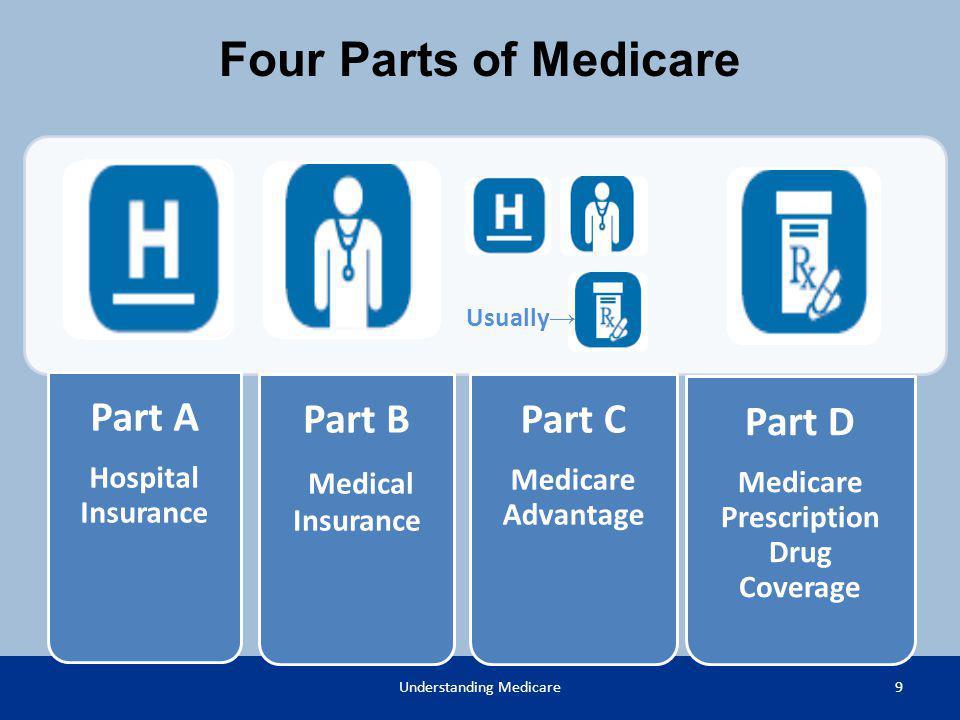 9Understanding Medicare Part A Hospital Insurance Part B Medical Insurance Part C Medicare Advantage Part D Medicare Prescription Drug Coverage Usuall
