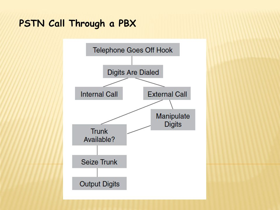 PSTN Call Through a PBX
