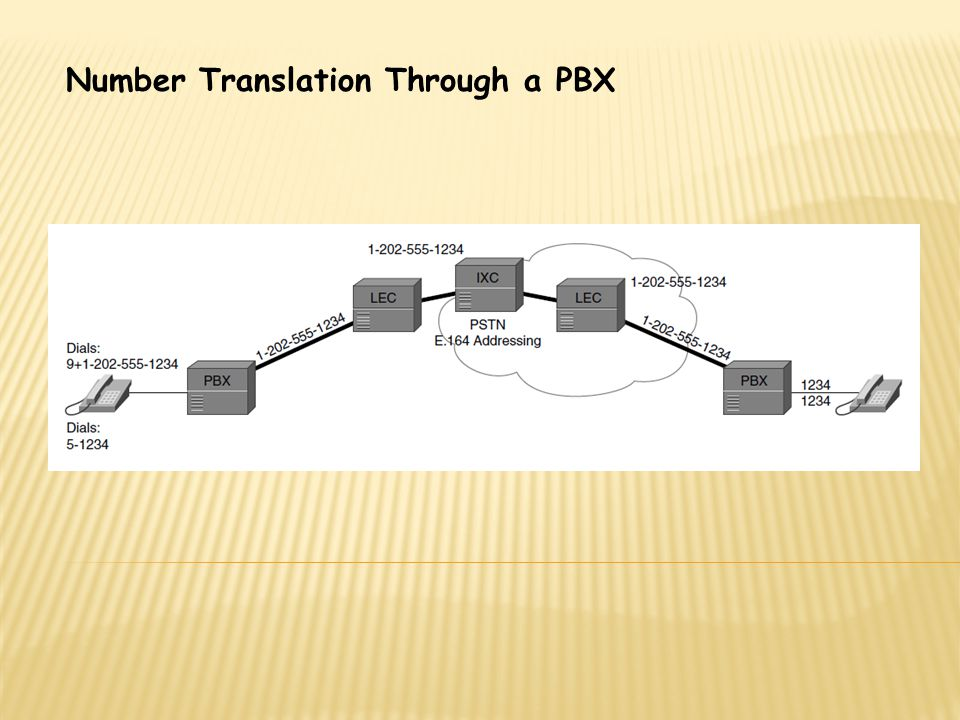 Number Translation Through a PBX