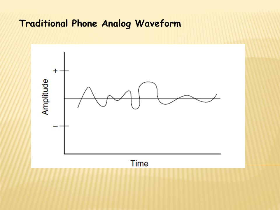 Traditional Phone Analog Waveform