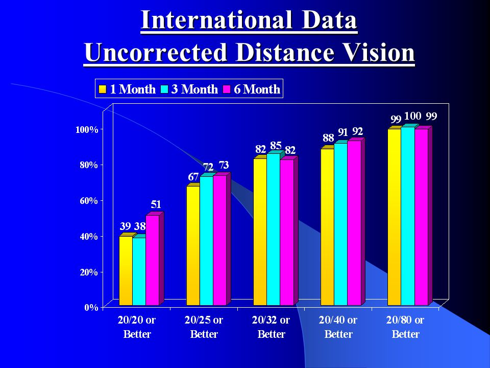 International Data Uncorrected Distance Vision