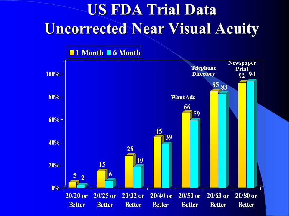US FDA Trial Data Uncorrected Near Visual Acuity Want Ads Telephone Directory Newspaper Print