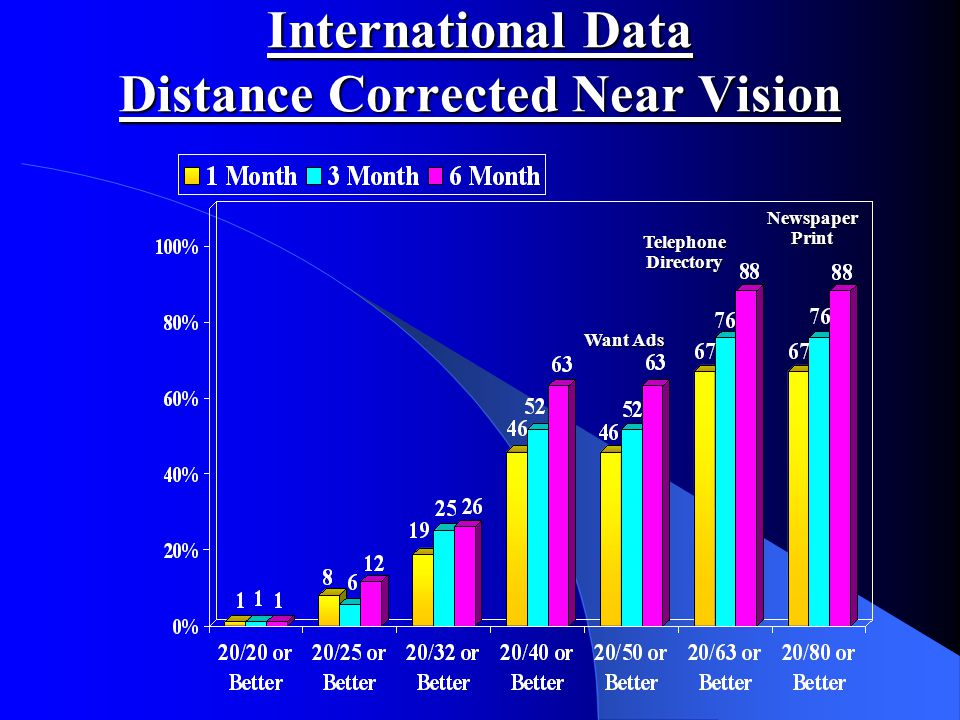 International Data Distance Corrected Near Vision Want Ads Telephone Directory Newspaper Print