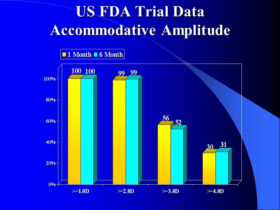US FDA Trial Data Accommodative Amplitude
