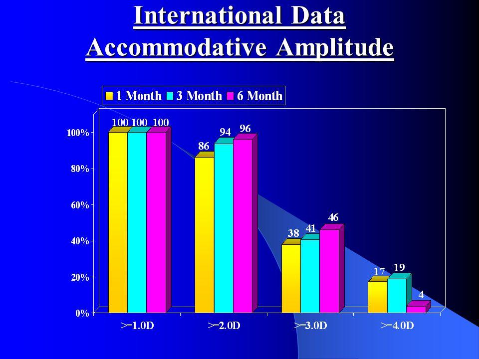 International Data Accommodative Amplitude