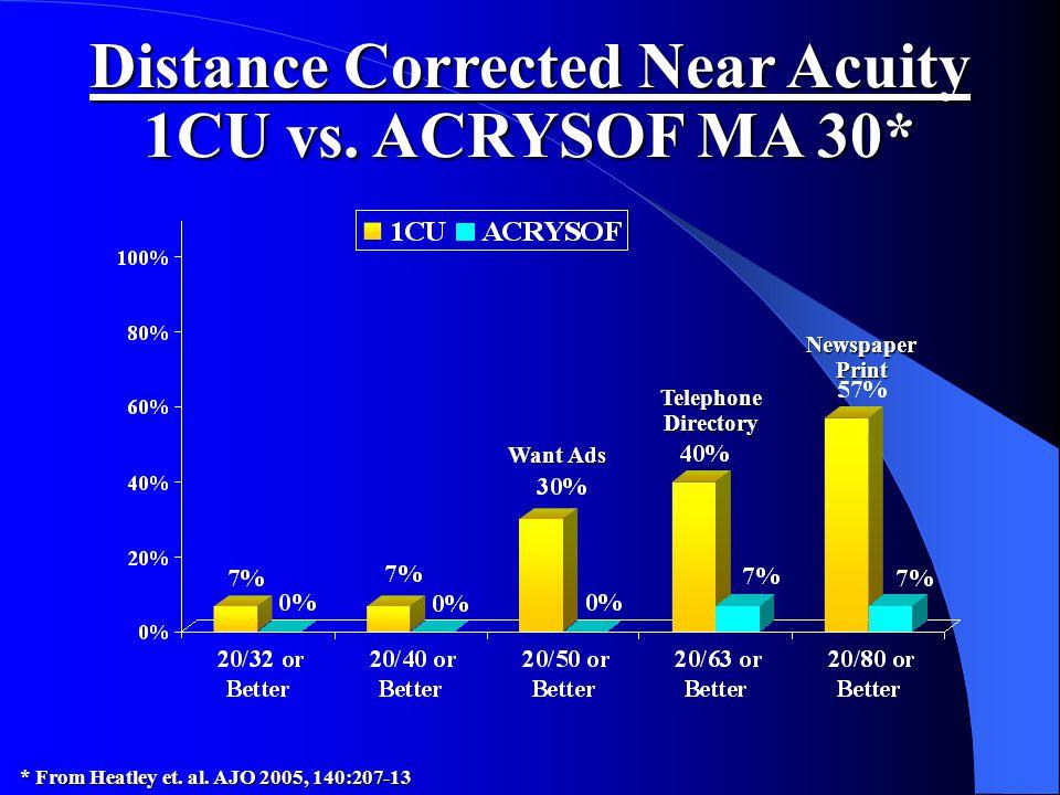 Distance Corrected Near Acuity 1CU vs. ACRYSOF MA 30* * From Heatley et. al. AJO 2005, 140:207-13 Want Ads Telephone Directory Newspaper Print