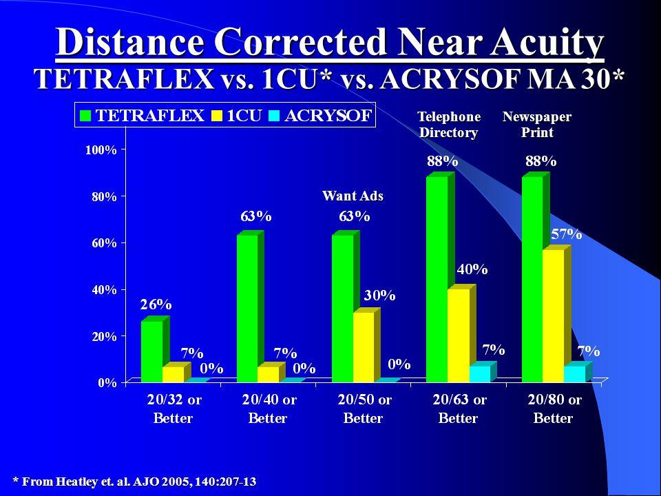 Distance Corrected Near Acuity TETRAFLEX vs. 1CU* vs. ACRYSOF MA 30* * From Heatley et. al. AJO 2005, 140:207-13 Want Ads Telephone Directory Newspape