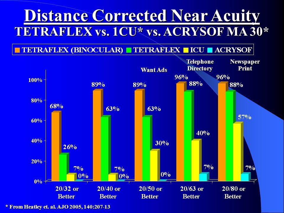 Distance Corrected Near Acuity TETRAFLEX vs. 1CU* vs. ACRYSOF MA 30* * From Heatley et. al. AJO 2005, 140:207-13 Want Ads Newspaper Print Telephone Di