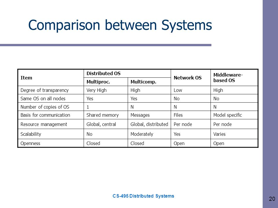 CS-495 Distributed Systems 20 Comparison between Systems Item Distributed OS Network OS Middleware- based OS Multiproc.Multicomp.