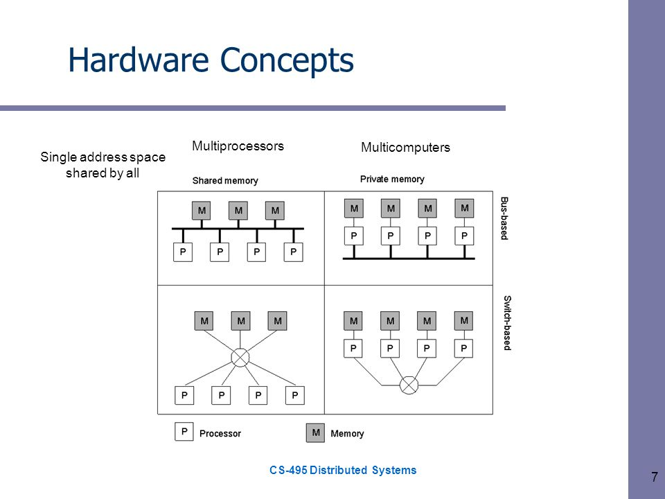 CS-495 Distributed Systems 7 Hardware Concepts Multiprocessors Multicomputers Single address space shared by all