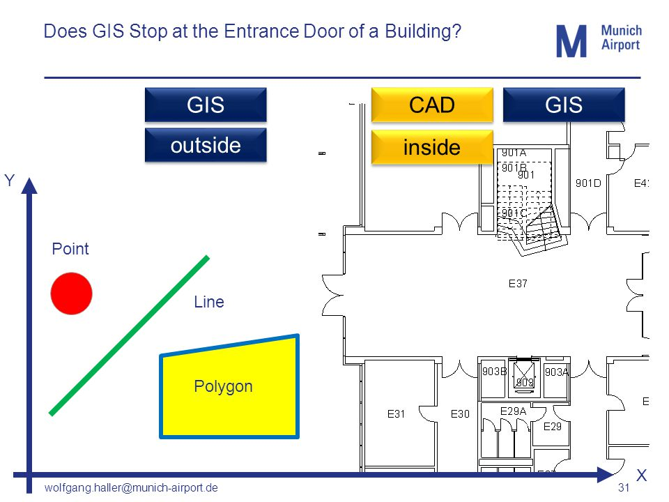 wolfgang.haller@munich-airport.de 31 Does GIS Stop at the Entrance Door of a Building? Point Line Polygon Y CAD GIS outside inside GIS X