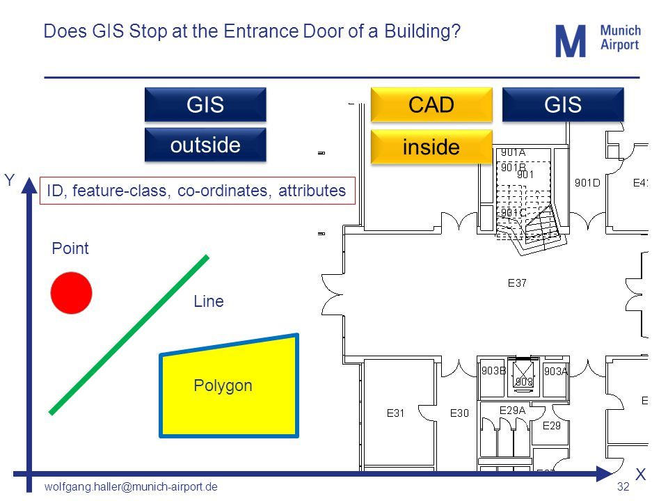 wolfgang.haller@munich-airport.de 32 Does GIS Stop at the Entrance Door of a Building? Point Line Polygon Y CAD GIS outside inside GIS X ID, feature-c