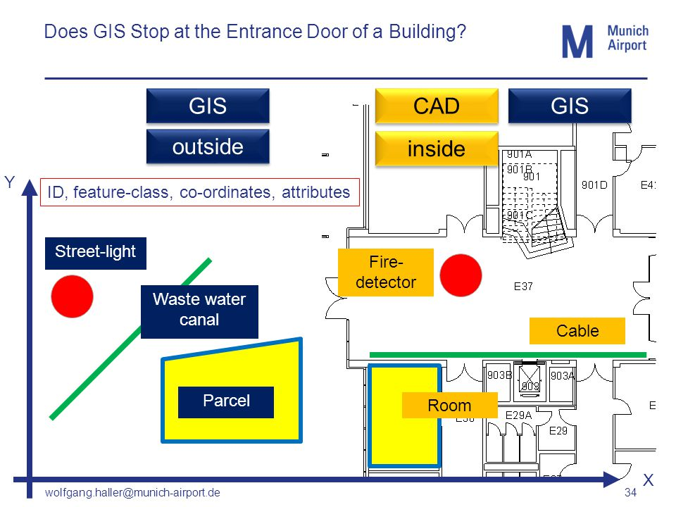 wolfgang.haller@munich-airport.de 34 Does GIS Stop at the Entrance Door of a Building? Y Room Cable Fire- detector Parcel Waste water canal Street-lig