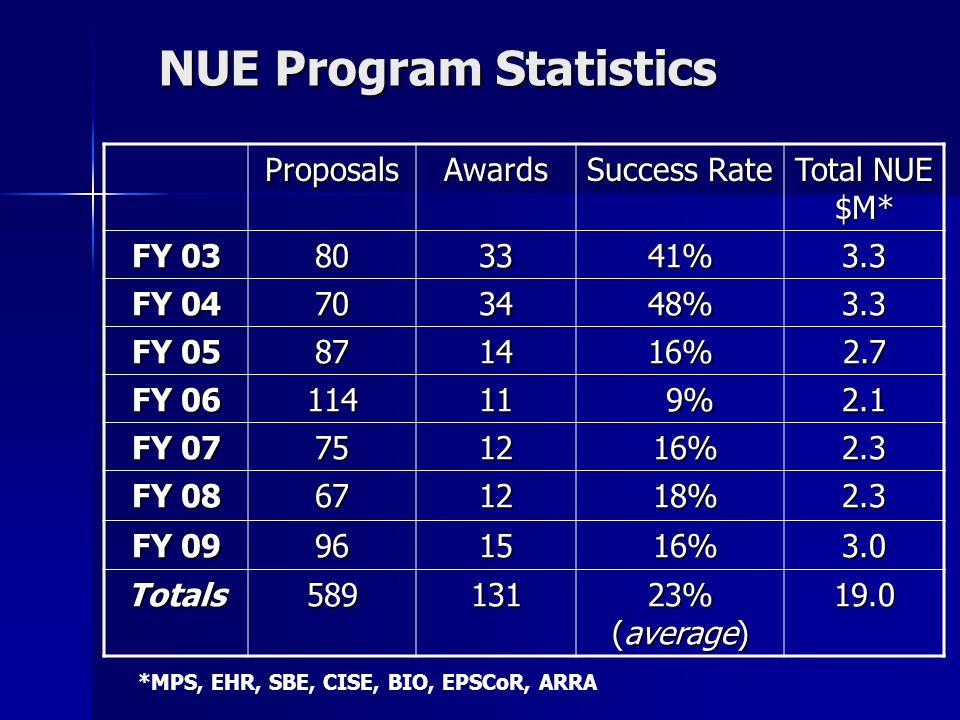 NUE Program Statistics ProposalsAwards Success Rate Total NUE $M* FY 03 803341%3.3 FY 04 703448%3.3 FY 05 871416%2.7 FY 06 11411 9% 9%2.1 FY 07 7512 16% 16%2.3 FY 08 6712 18% 18%2.3 FY 09 9615 16% 16%3.0 Totals589131 23% (average) 19.0 *MPS, EHR, SBE, CISE, BIO, EPSCoR, ARRA