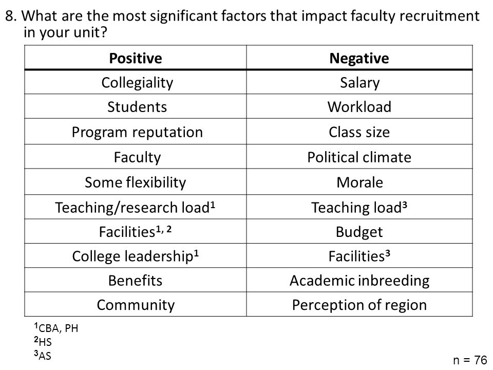 8. What are the most significant factors that impact faculty recruitment in your unit? n = 76 PositiveNegative CollegialitySalary StudentsWorkload Pro