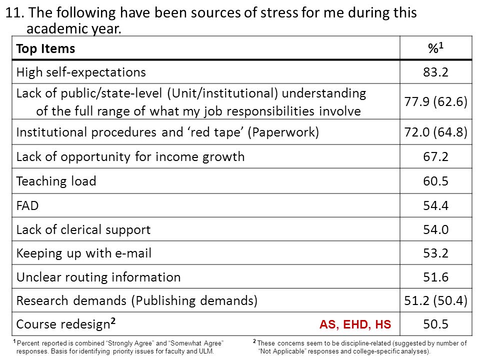 11. The following have been sources of stress for me during this academic year. Top Items%1%1 High self-expectations83.2 Lack of public/state-level (U