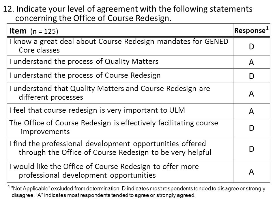 12. Indicate your level of agreement with the following statements concerning the Office of Course Redesign. Item (n = 125) Response 1 I know a great