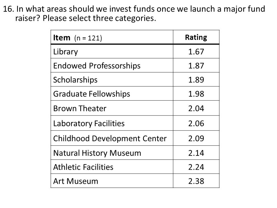 16. In what areas should we invest funds once we launch a major fund raiser? Please select three categories. Item (n = 121) Rating Library1.67 Endowed