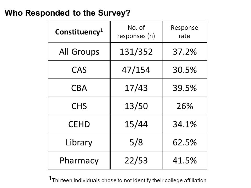 Who Responded to the Survey? Constituency 1 No. of responses (n) Response rate All Groups131/35237.2% CAS47/15430.5% CBA17/4339.5% CHS13/5026% CEHD15/