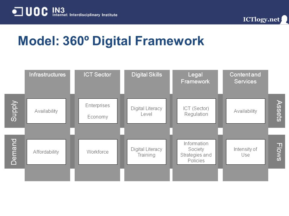 Model: 360º Digital Framework Assets Flows Supply Demand Infrastructures Availability Affordability ICT Sector Enterprises Economy Workforce Legal Fra