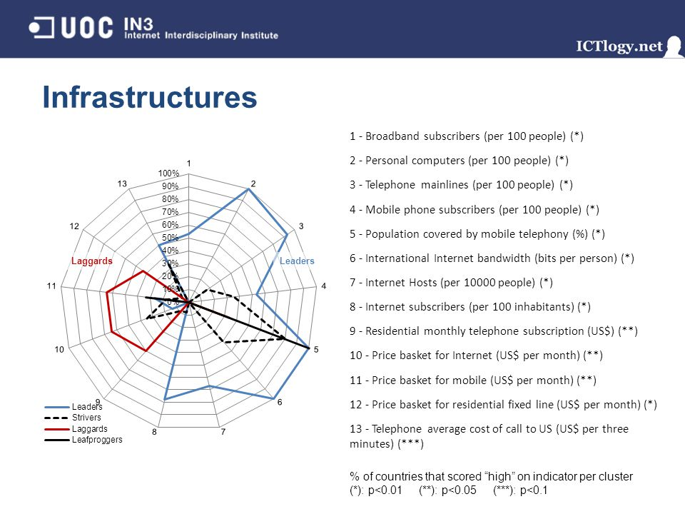 Infrastructures 1 - Broadband subscribers (per 100 people) (*) 2 - Personal computers (per 100 people) (*) 3 - Telephone mainlines (per 100 people) (*