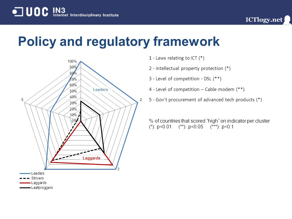 Policy and regulatory framework 1 - Laws relating to ICT (*) 2 - Intellectual property protection (*) 3 - Level of competition - DSL (**) 4 - Level of