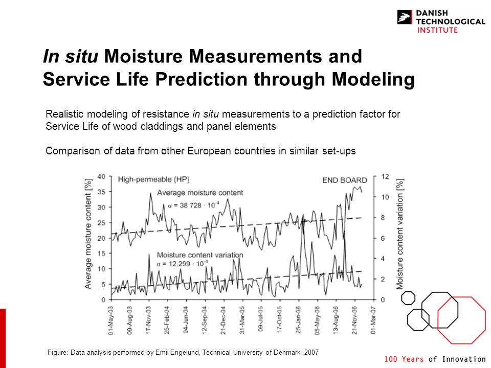 In situ Moisture Measurements and Service Life Prediction through Modeling Realistic modeling of resistance in situ measurements to a prediction factor for Service Life of wood claddings and panel elements Comparison of data from other European countries in similar set-ups Figure: Data analysis performed by Emil Engelund, Technical University of Denmark, 2007