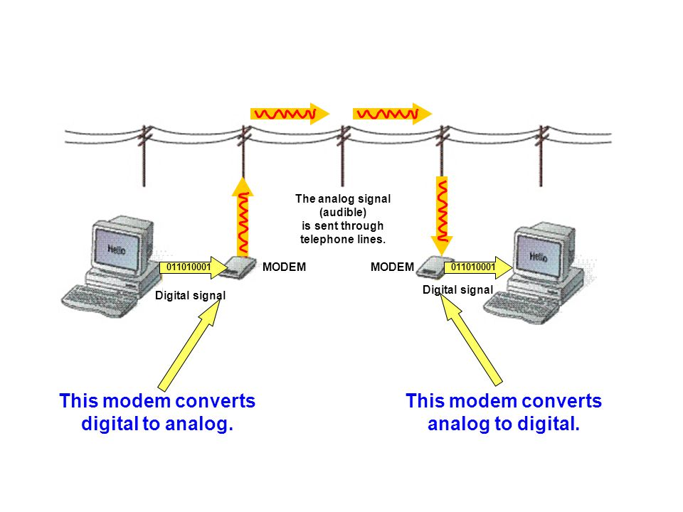 Cable modems allow users to connect their PCs to the Internet via the local cable television system.