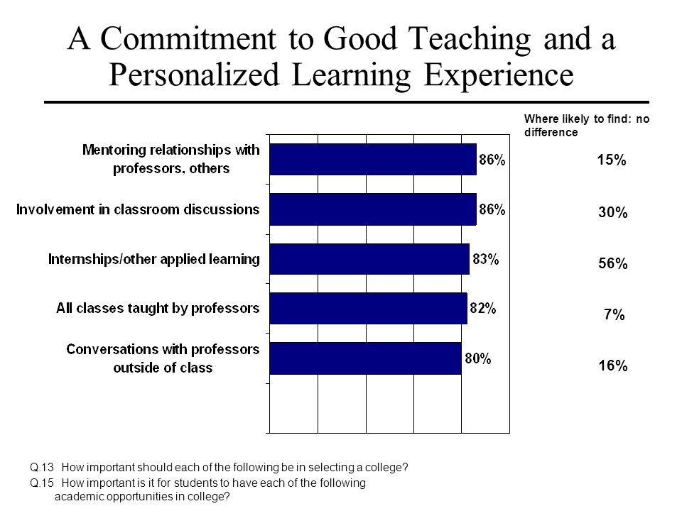 A Commitment to Good Teaching and a Personalized Learning Experience Q.13 How important should each of the following be in selecting a college? Q.15 H
