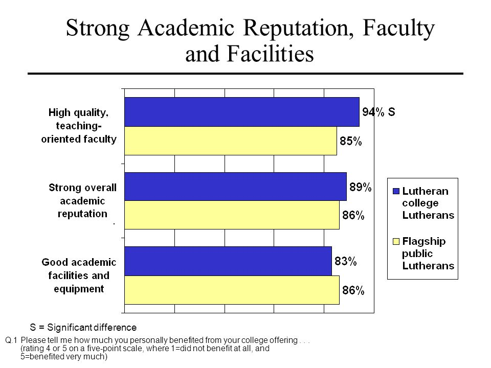 Strong Academic Reputation, Faculty and Facilities S = Significant difference Q.1 Please tell me how much you personally benefited from your college o