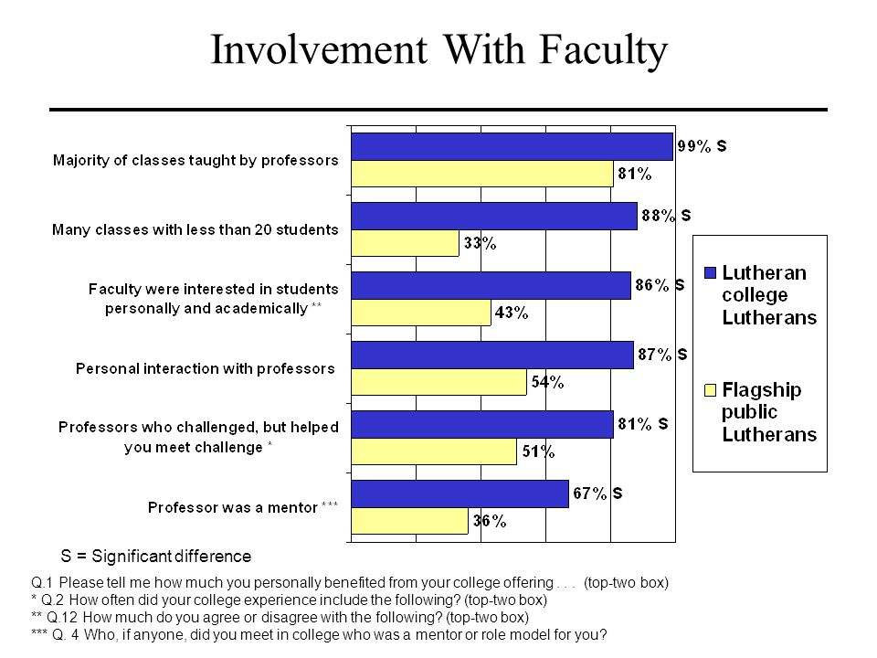 Involvement With Faculty Q.1 Please tell me how much you personally benefited from your college offering... (top-two box) * Q.2 How often did your col