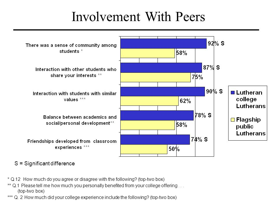 Involvement With Peers * Q.12 How much do you agree or disagree with the following? (top-two box) ** Q.1 Please tell me how much you personally benefi