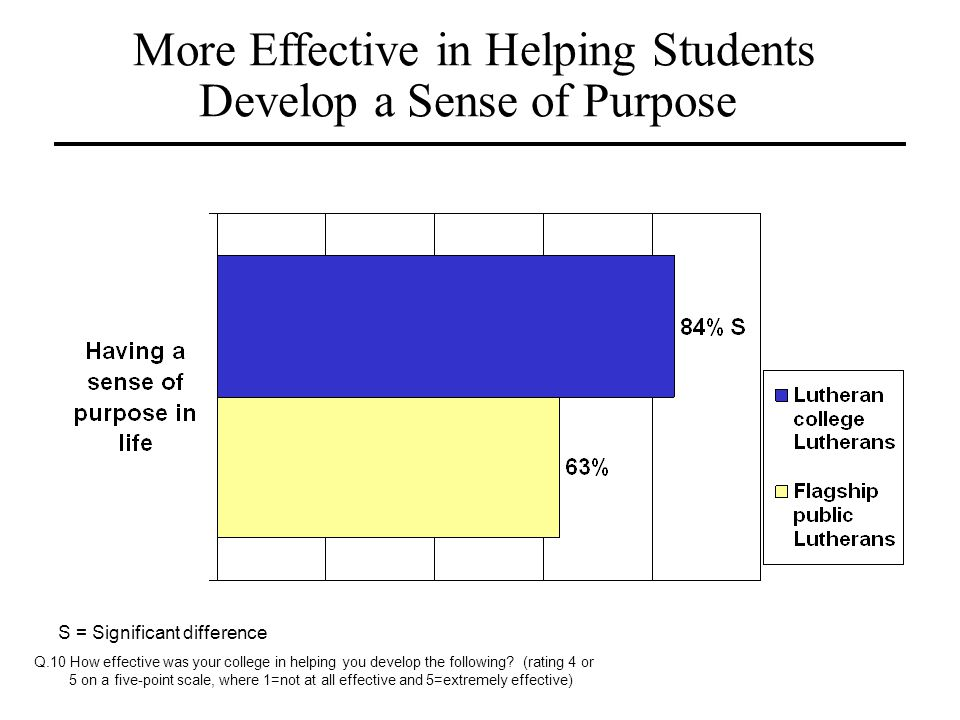 More Effective in Helping Students Develop a Sense of Purpose S = Significant difference Q.10 How effective was your college in helping you develop th