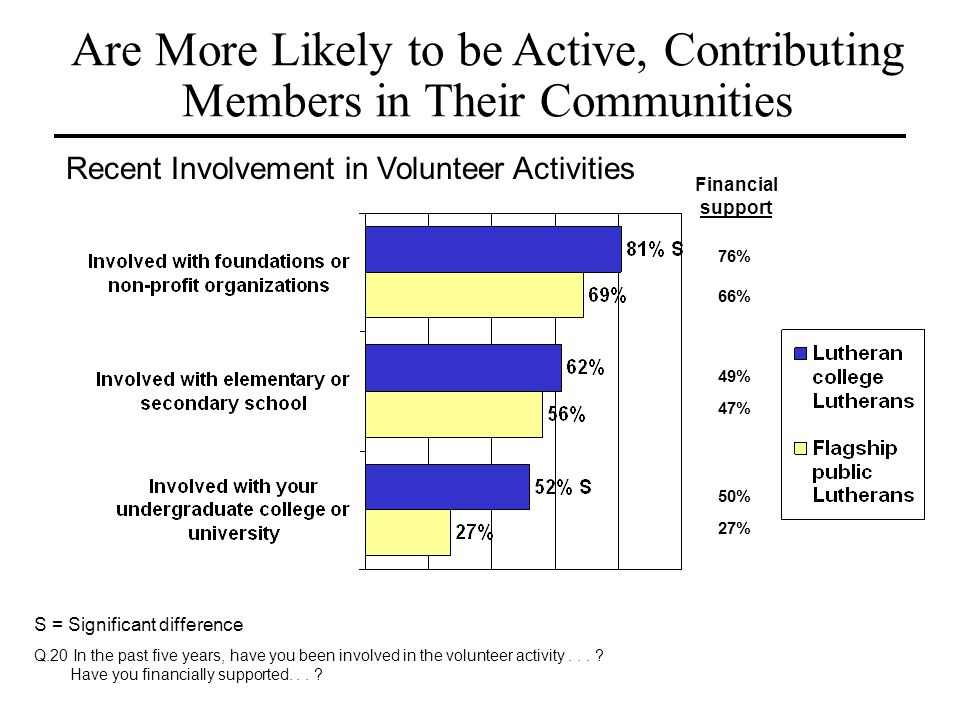 Are More Likely to be Active, Contributing Members in Their Communities Financial support 76% 66% 50% 49% 47% 27% Recent Involvement in Volunteer Acti