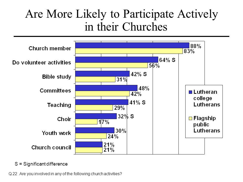 Are More Likely to Participate Actively in their Churches Q.22 Are you involved in any of the following church activities? S = Significant difference